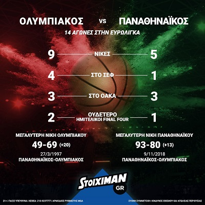 olympiakos panathinaikos euroleague stats